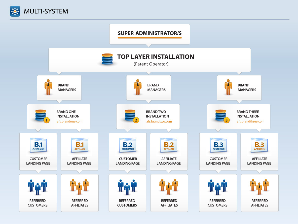 Multi Layer Affiliate Program Software Configuration Option